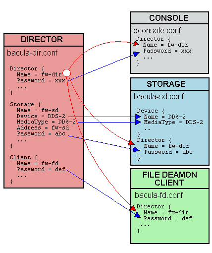 Image Conf-Diagram