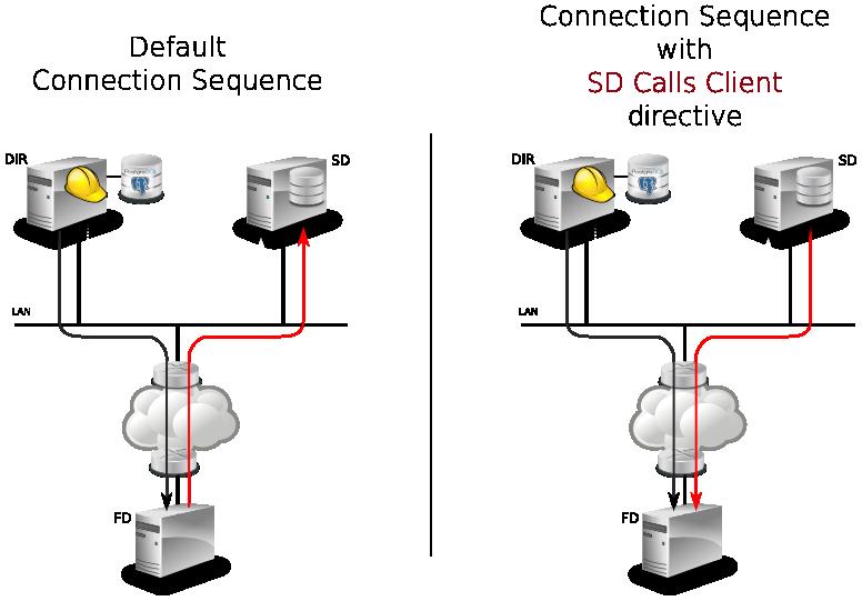 Image sd-calls-client