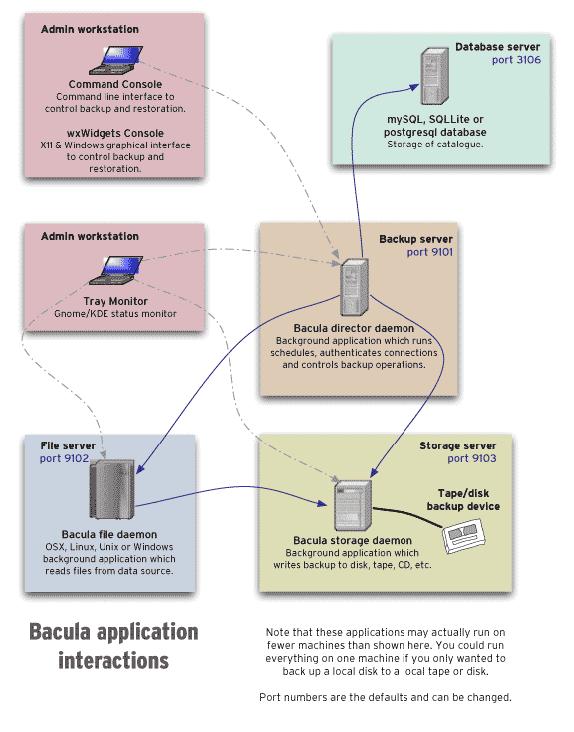 Image bacula-applications
